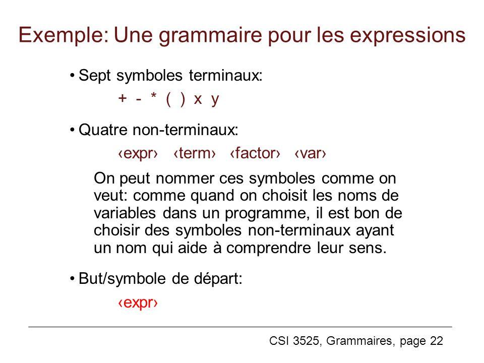 CSI 3525, Grammaires, page 22 Exemple: Une grammaire pour les expressions Sept symboles terminaux: + - * ( ) x y Quatre non-terminaux: expr term facto