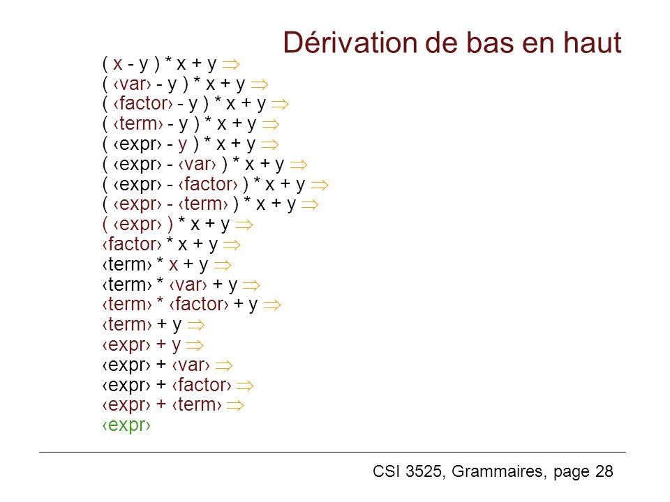 CSI 3525, Grammaires, page 28 Dérivation de bas en haut ( x - y ) * x + y ( var - y ) * x + y ( factor - y ) * x + y ( term - y ) * x + y ( expr - y )
