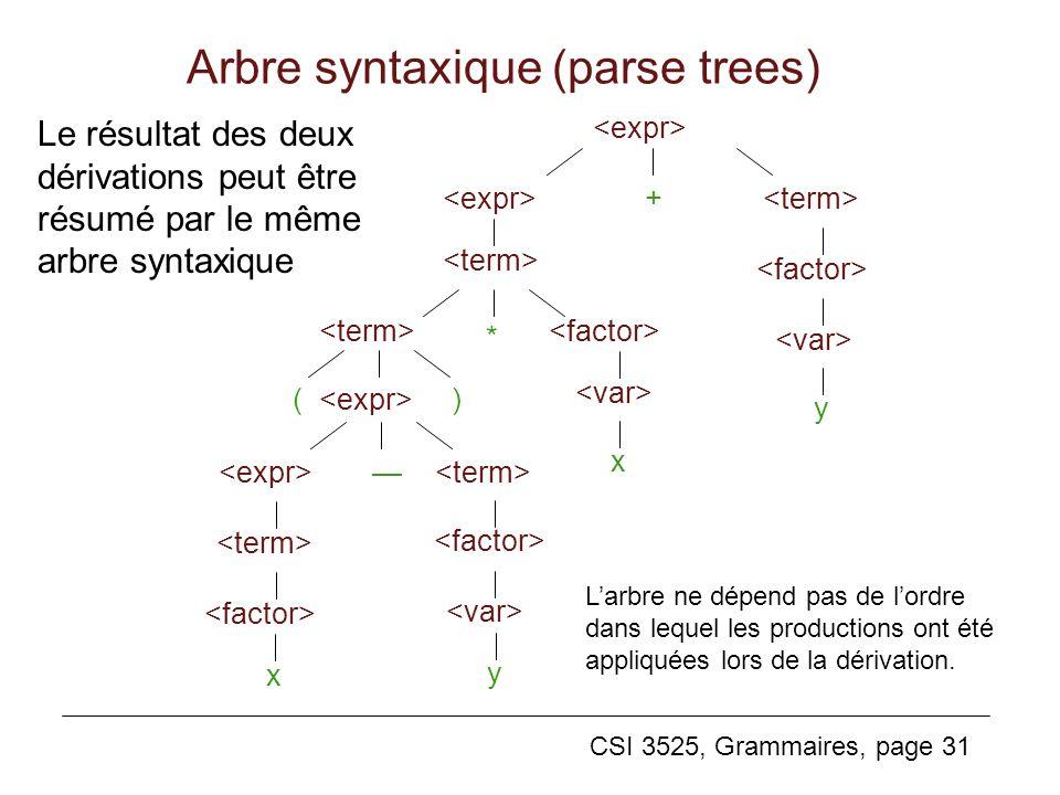 CSI 3525, Grammaires, page 31 + * () y x x y Larbre ne dépend pas de lordre dans lequel les productions ont été appliquées lors de la dérivation. Le r