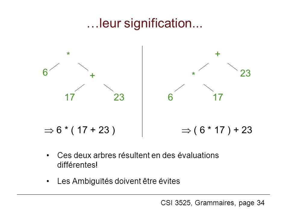CSI 3525, Grammaires, page 34 …leur signification... Ces deux arbres résultent en des évaluations différentes! Les Ambiguïtés doivent être évites * +
