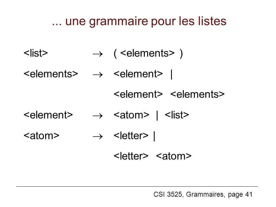 CSI 3525, Grammaires, page 41... une grammaire pour les listes ( ) | |