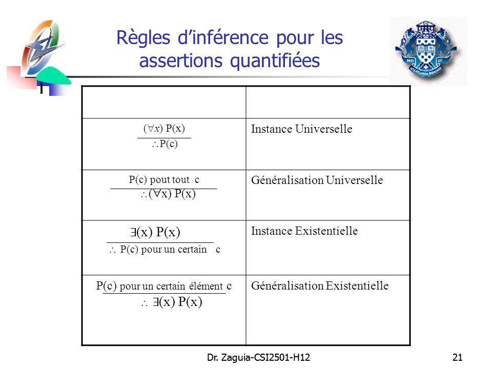 Dr. Zaguia-CSI2501-H1221Dr. Zaguia-CSI2501-H1221 Règles dinférence pour les assertions quantifiées ( x) P(x) P(c) Instance Universelle P(c) pout tout