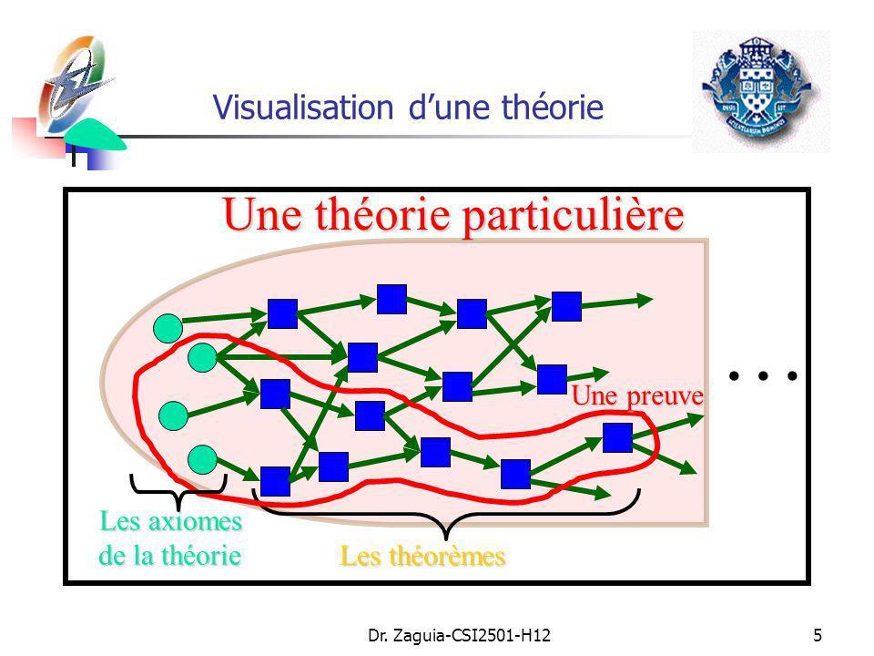 Dr. Zaguia-CSI2501-H125 Visualisation dune théorie … Les théorèmes Les axiomes de la théorie Une théorie particulière Une preuve