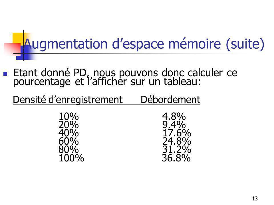13 Augmentation despace mémoire (suite) Etant donné PD, nous pouvons donc calculer ce pourcentage et lafficher sur un tableau: Densité denregistrement Débordement 10% 4.8% 20% 9.4% 40% 17.6% 60% 24.8% 80% 31.2% 100% 36.8%