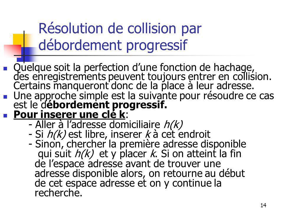 14 Résolution de collision par débordement progressif Quelque soit la perfection dune fonction de hachage, des enregistrements peuvent toujours entrer en collision.