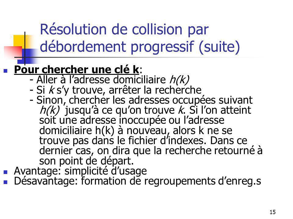 15 Résolution de collision par débordement progressif (suite) Pour chercher une clé k: - Aller à ladresse domiciliaire h(k) - Si k sy trouve, arrêter la recherche - Sinon, chercher les adresses occupées suivant h(k) jusquà ce quon trouve k.