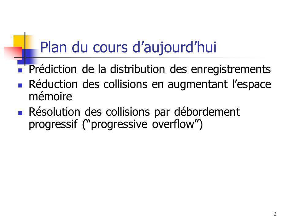 2 Plan du cours daujourdhui Prédiction de la distribution des enregistrements Réduction des collisions en augmentant lespace mémoire Résolution des collisions par débordement progressif (progressive overflow)