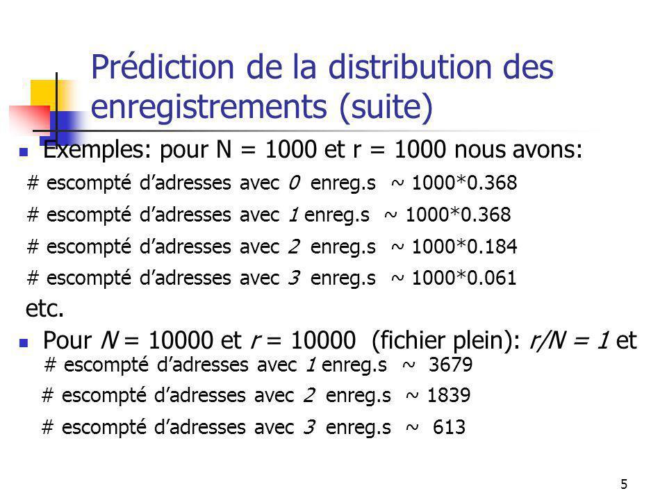 5 Prédiction de la distribution des enregistrements (suite) Exemples: pour N = 1000 et r = 1000 nous avons: # escompté dadresses avec 0 enreg.s ~ 1000*0.368 # escompté dadresses avec 1 enreg.s ~ 1000*0.368 # escompté dadresses avec 2 enreg.s ~ 1000*0.184 # escompté dadresses avec 3 enreg.s ~ 1000*0.061 etc.