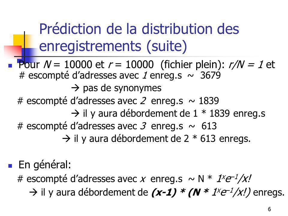6 Prédiction de la distribution des enregistrements (suite) Pour N = 10000 et r = 10000 (fichier plein): r/N = 1 et # escompté dadresses avec 1 enreg.s ~ 3679 pas de synonymes # escompté dadresses avec 2 enreg.s ~ 1839 il y aura débordement de 1 * 1839 enreg.s # escompté dadresses avec 3 enreg.s ~ 613 il y aura débordement de 2 * 613 enregs.