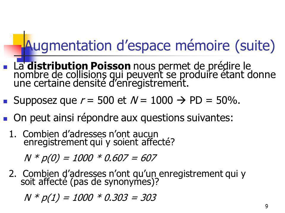 9 Augmentation despace mémoire (suite) La distribution Poisson nous permet de prédire le nombre de collisions qui peuvent se produire étant donne une certaine densité denregistrement.