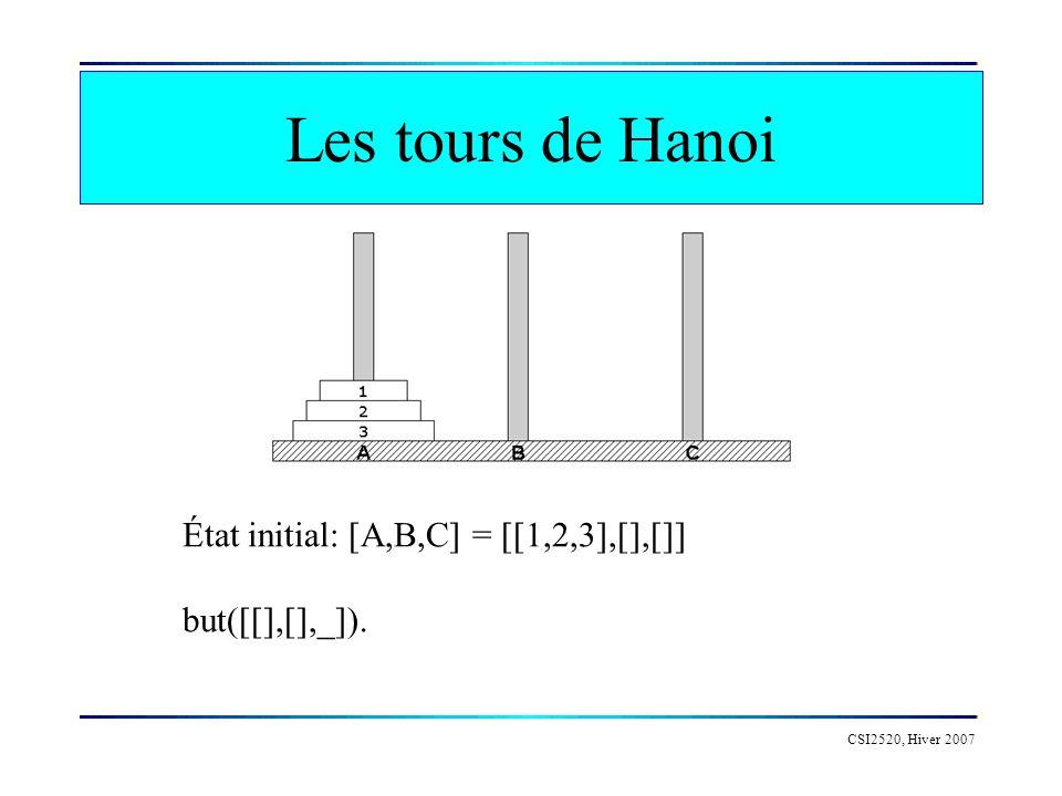 Les tours de Hanoi CSI2520, Hiver 2007 État initial: [A,B,C] = [[1,2,3],[],[]] but([[],[],_]).