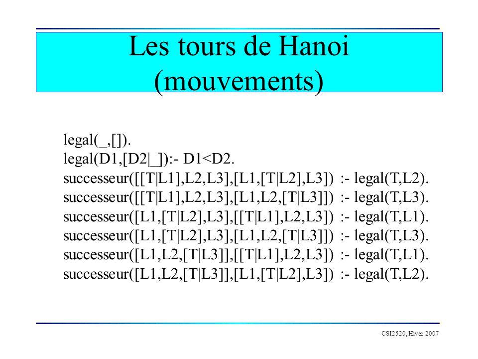 Les tours de Hanoi (mouvements) CSI2520, Hiver 2007 legal(_,[]). legal(D1,[D2|_]):- D1<D2. successeur([[T|L1],L2,L3],[L1,[T|L2],L3]) :- legal(T,L2). s