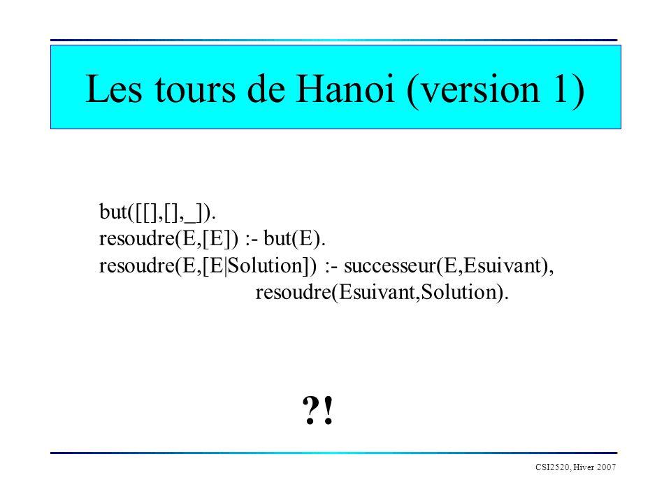 Les tours de Hanoi (version 1) CSI2520, Hiver 2007 but([[],[],_]). resoudre(E,[E]) :- but(E). resoudre(E,[E|Solution]) :- successeur(E,Esuivant), reso