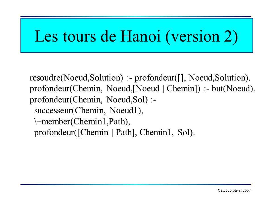 Les tours de Hanoi (version 2) CSI2520, Hiver 2007 resoudre(Noeud,Solution) :- profondeur([], Noeud,Solution). profondeur(Chemin, Noeud,[Noeud | Chemi