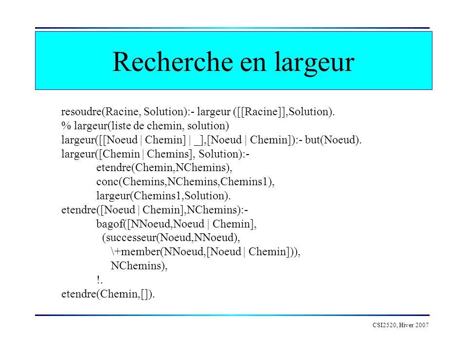 Recherche en largeur CSI2520, Hiver 2007 resoudre(Racine, Solution):- largeur ([[Racine]],Solution). % largeur(liste de chemin, solution) largeur([[No