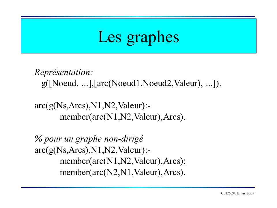 Les graphes CSI2520, Hiver 2007 Représentation: g([Noeud,...],[arc(Noeud1,Noeud2,Valeur),...]). arc(g(Ns,Arcs),N1,N2,Valeur):- member(arc(N1,N2,Valeur