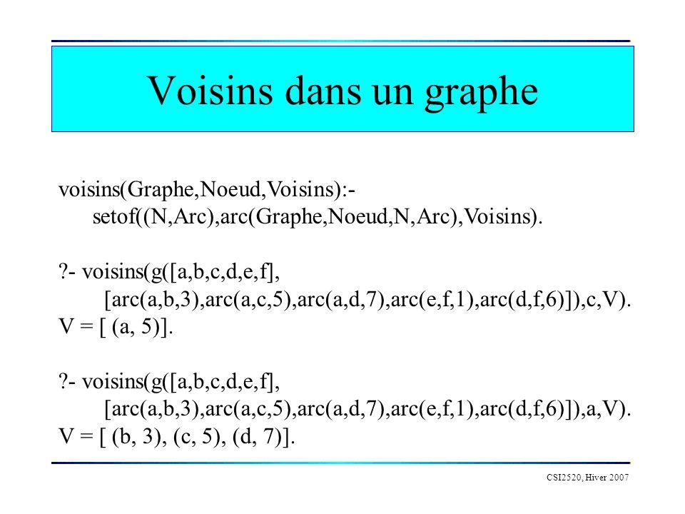 Voisins dans un graphe CSI2520, Hiver 2007 voisins(Graphe,Noeud,Voisins):- setof((N,Arc),arc(Graphe,Noeud,N,Arc),Voisins). ?- voisins(g([a,b,c,d,e,f],