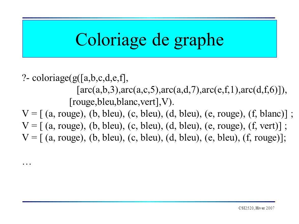 Coloriage de graphe CSI2520, Hiver 2007 ?- coloriage(g([a,b,c,d,e,f], [arc(a,b,3),arc(a,c,5),arc(a,d,7),arc(e,f,1),arc(d,f,6)]), [rouge,bleu,blanc,vert],V).