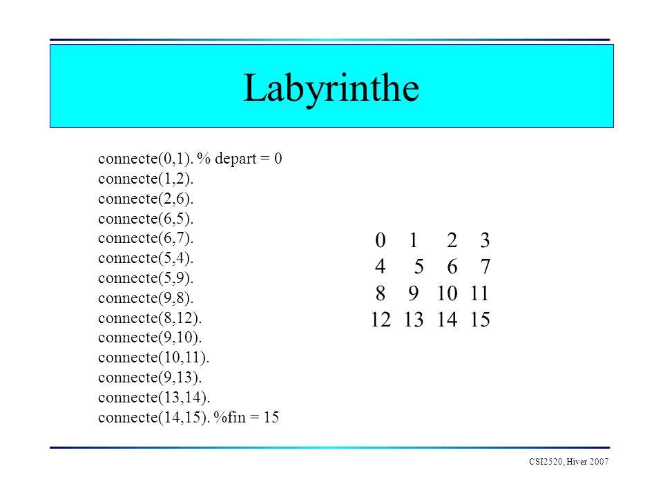 Labyrinthe CSI2520, Hiver 2007 connecte(0,1). % depart = 0 connecte(1,2). connecte(2,6). connecte(6,5). connecte(6,7). connecte(5,4). connecte(5,9). c
