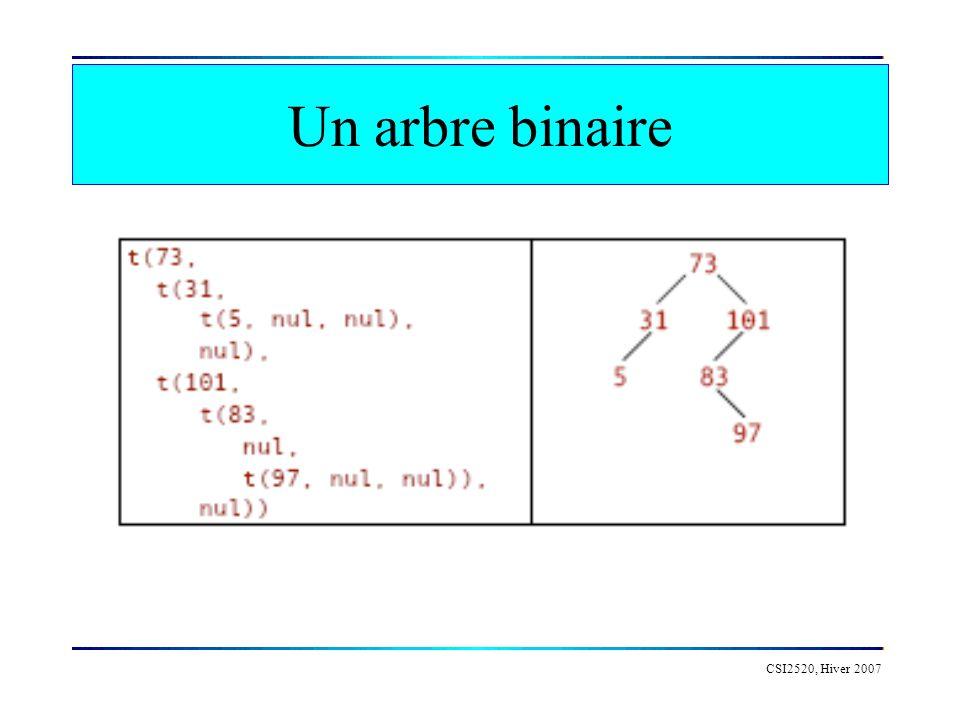 CSI2520, Hiver 2007 Un arbre binaire