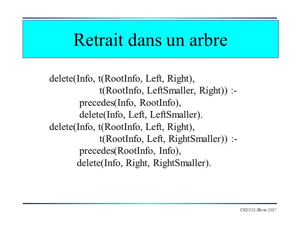 CSI2520, Hiver 2007 Retrait dans un arbre delete(Info, t(RootInfo, Left, Right), t(RootInfo, LeftSmaller, Right)) :- precedes(Info, RootInfo), delete(Info, Left, LeftSmaller).