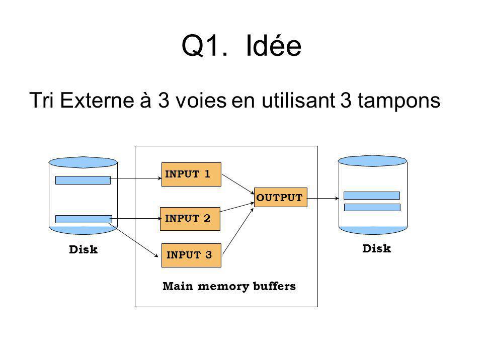 Q1. Idée Tri Externe à 3 voies en utilisant 3 tampons Main memory buffers INPUT 1 INPUT 2 OUTPUT Disk INPUT 2INPUT 3