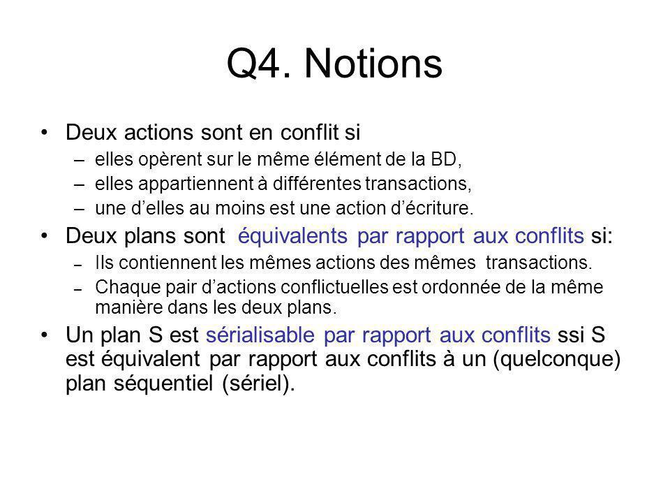 Q4. Notions Deux actions sont en conflit si –elles opèrent sur le même élément de la BD, –elles appartiennent à différentes transactions, –une delles