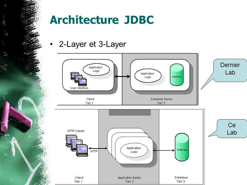 Références Application developers guide sur TomcatApplication developers guide Servlets and JSP Pages Best Practices