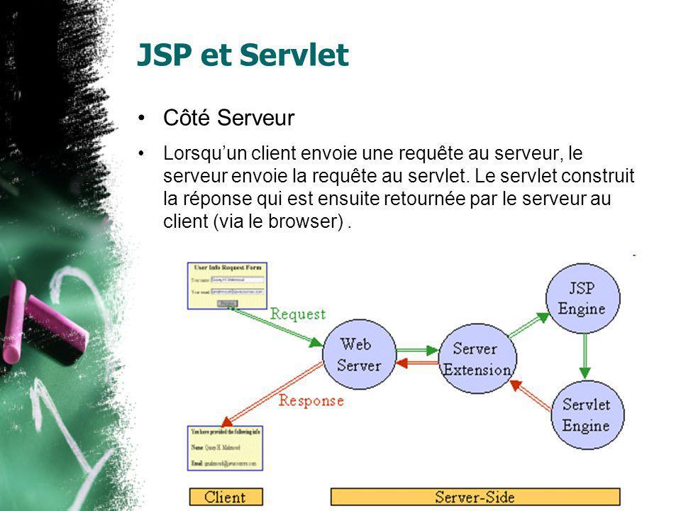 JSP et Servlet Côté Serveur Lorsquun client envoie une requête au serveur, le serveur envoie la requête au servlet. Le servlet construit la réponse qu