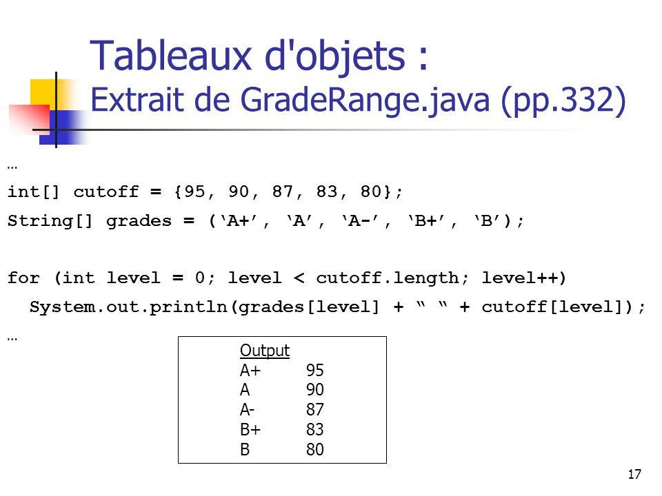 17 Tableaux d objets : Extrait de GradeRange.java (pp.332) … int[] cutoff = {95, 90, 87, 83, 80}; String[] grades = (A+, A, A-, B+, B); for (int level = 0; level < cutoff.length; level++) System.out.println(grades[level] + + cutoff[level]); … Output A+95 A90 A-87 B+83 B80