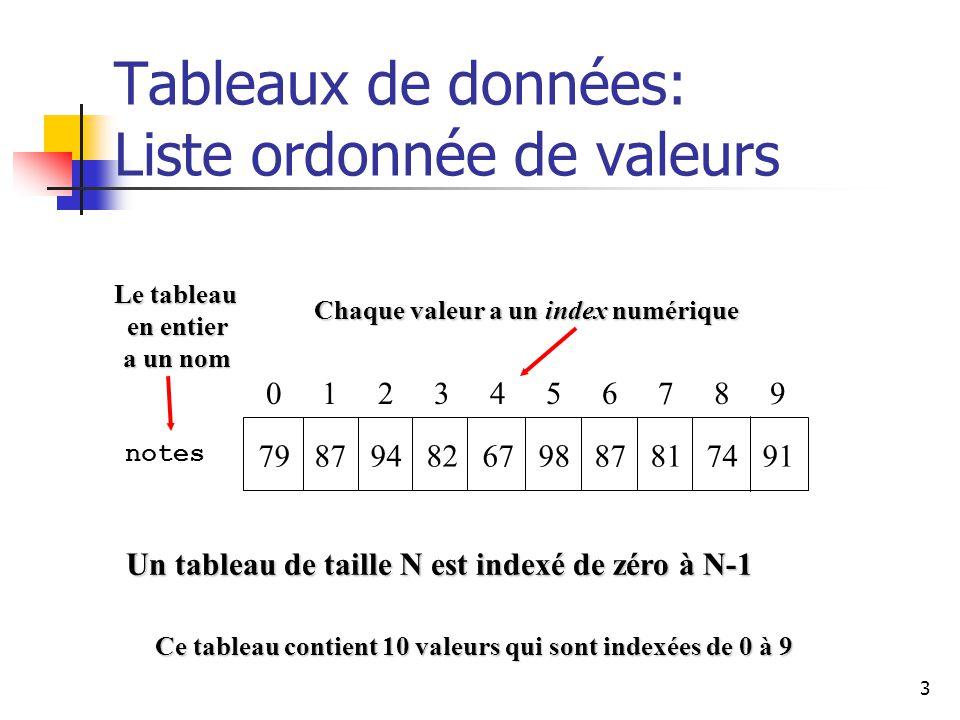 3 Tableaux de données: Liste ordonnée de valeurs 0 1 2 3 4 5 6 7 8 9 79 87 94 82 67 98 87 81 74 91 Un tableau de taille N est indexé de zéro à N-1 notes Le tableau en entier a un nom Chaque valeur a un index numérique Ce tableau contient 10 valeurs qui sont indexées de 0 à 9