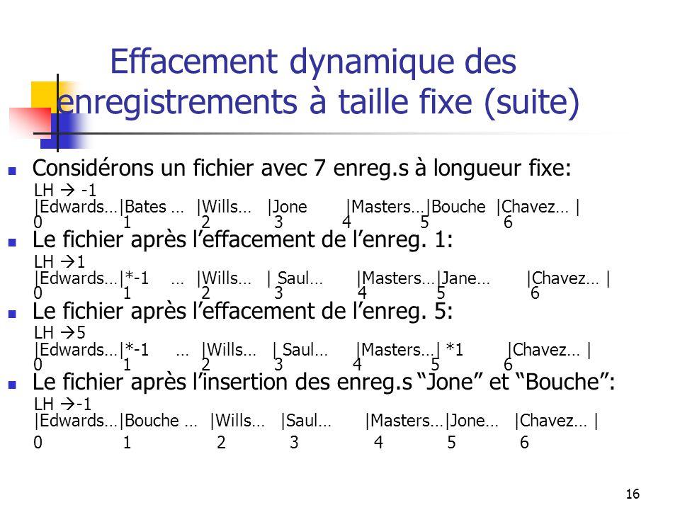 16 Effacement dynamique des enregistrements à taille fixe (suite) Considérons un fichier avec 7 enreg.s à longueur fixe: LH -1 |Edwards…|Bates … |Will