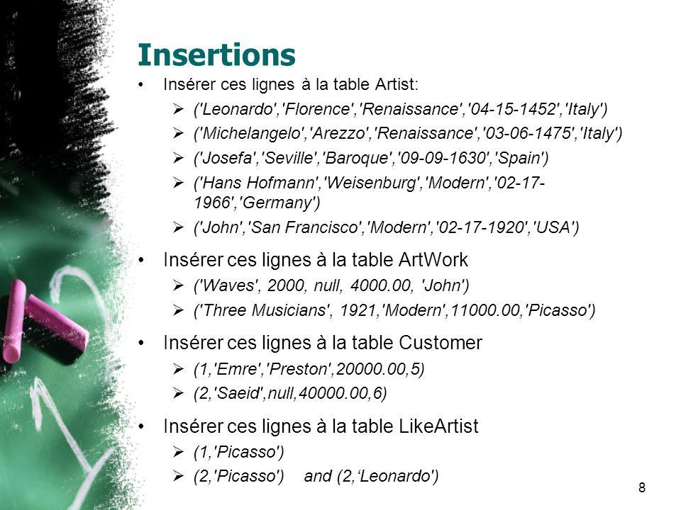 Insertions Insérer ces lignes à la table Artist: ('Leonardo','Florence','Renaissance','04-15-1452','Italy') ('Michelangelo','Arezzo','Renaissance','03
