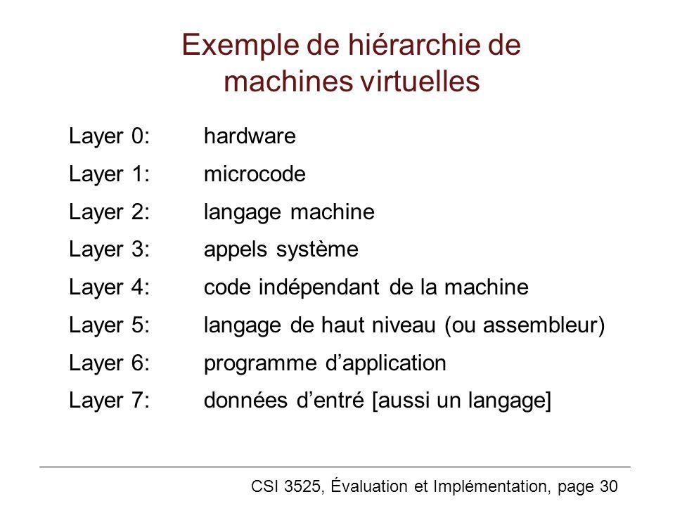 CSI 3525, Évaluation et Implémentation, page 30 Exemple de hiérarchie de machines virtuelles Layer 0:hardware Layer 1:microcode Layer 2:langage machine Layer 3:appels système Layer 4:code indépendant de la machine Layer 5:langage de haut niveau (ou assembleur) Layer 6:programme dapplication Layer 7:données dentré [aussi un langage]
