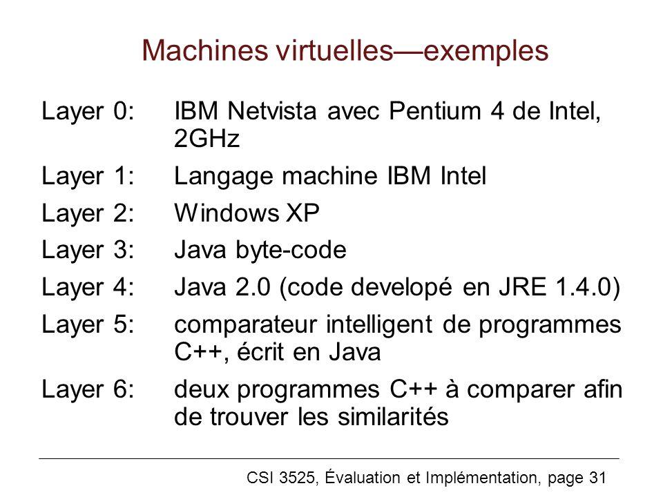 CSI 3525, Évaluation et Implémentation, page 31 Machines virtuellesexemples Layer 0:IBM Netvista avec Pentium 4 de Intel, 2GHz Layer 1:Langage machine IBM Intel Layer 2:Windows XP Layer 3:Java byte-code Layer 4:Java 2.0 (code developé en JRE 1.4.0) Layer 5:comparateur intelligent de programmes C++, écrit en Java Layer 6:deux programmes C++ à comparer afin de trouver les similarités