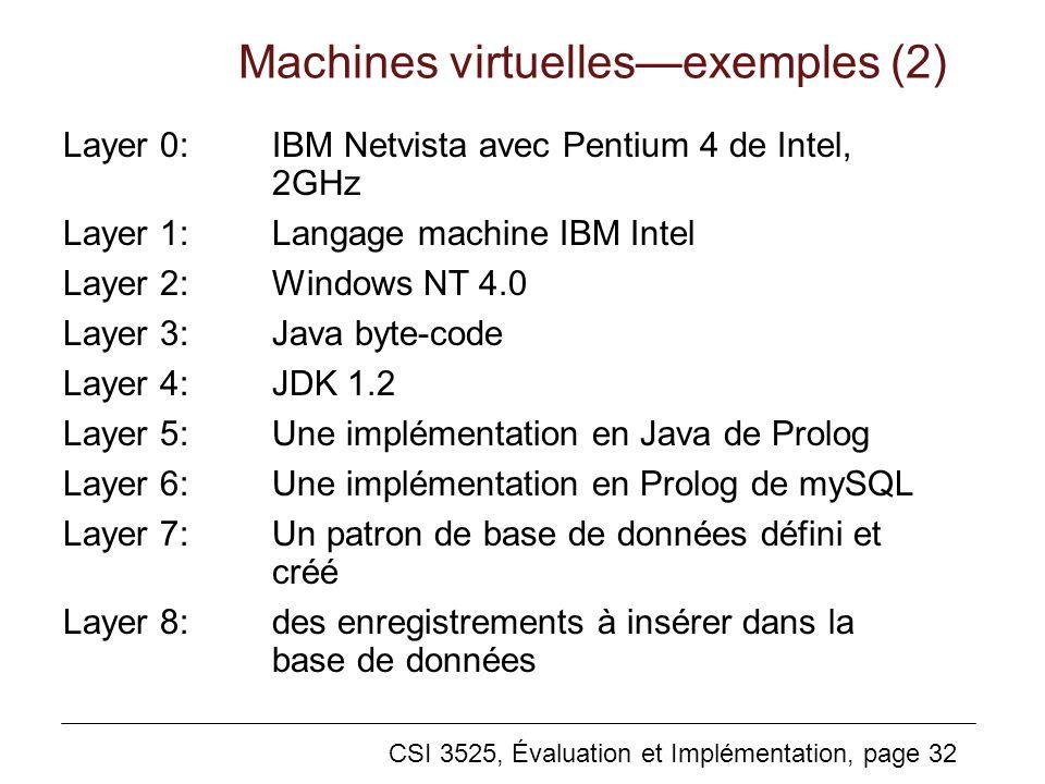 CSI 3525, Évaluation et Implémentation, page 32 Machines virtuellesexemples (2) Layer 0:IBM Netvista avec Pentium 4 de Intel, 2GHz Layer 1:Langage machine IBM Intel Layer 2:Windows NT 4.0 Layer 3:Java byte-code Layer 4:JDK 1.2 Layer 5:Une implémentation en Java de Prolog Layer 6:Une implémentation en Prolog de mySQL Layer 7:Un patron de base de données défini et créé Layer 8:des enregistrements à insérer dans la base de données