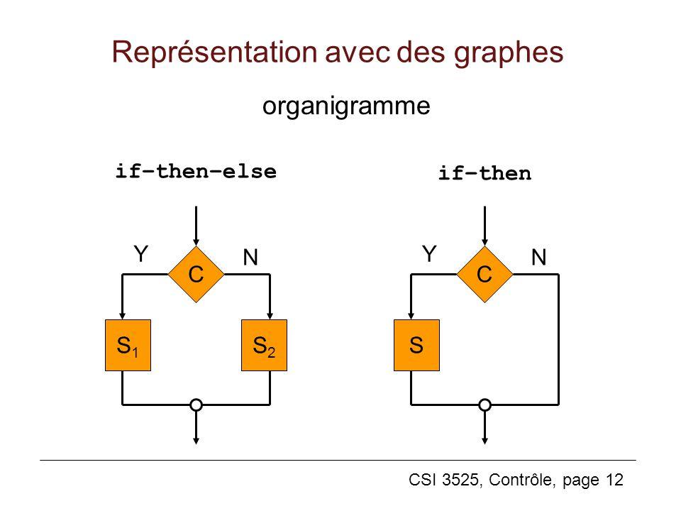 CSI 3525, Contrôle, page 12 Représentation avec des graphes organigramme S2S2 C S1S1 Y N C S Y N if–then–else if–then
