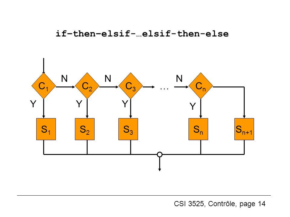 CSI 3525, Contrôle, page 14 if–then–elsif-…elsif-then-else S2S2 S1S1 Y N C2C2 C1C1 S3S3 N C3C3 SnSn N CnCn … YY Y S n+1 (3)