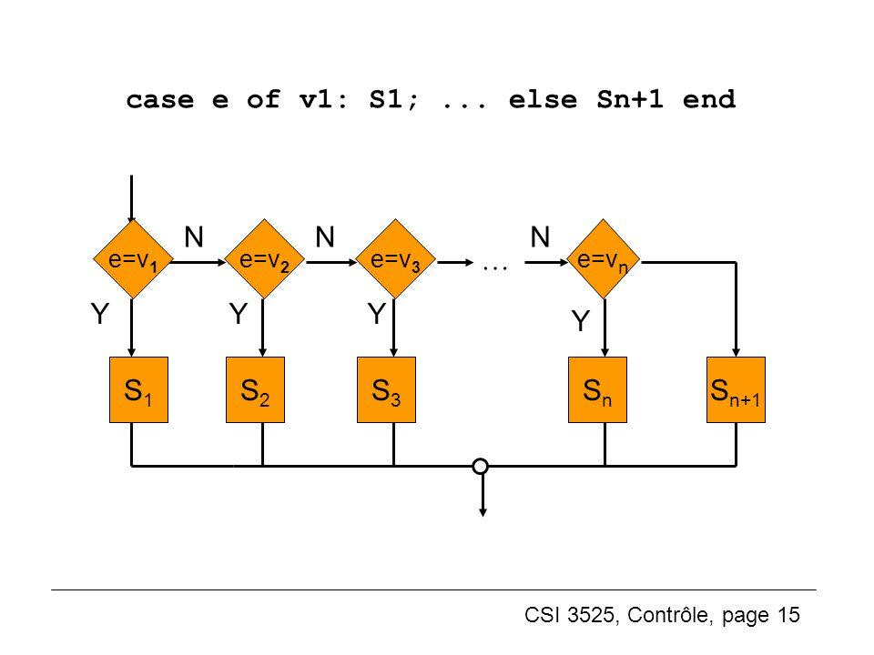 CSI 3525, Contrôle, page 15 case e of v1: S1;... else Sn+1 end (4) S2S2 S1S1 Y N e=v 2 e=v 1 S3S3 N e=v 3 SnSn N e=v n … YY Y S n+1
