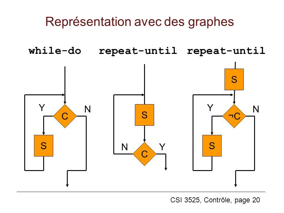 CSI 3525, Contrôle, page 20 Représentation avec des graphes while-do C S Y N repeat-until S Y N S ¬C C YN S repeat-until