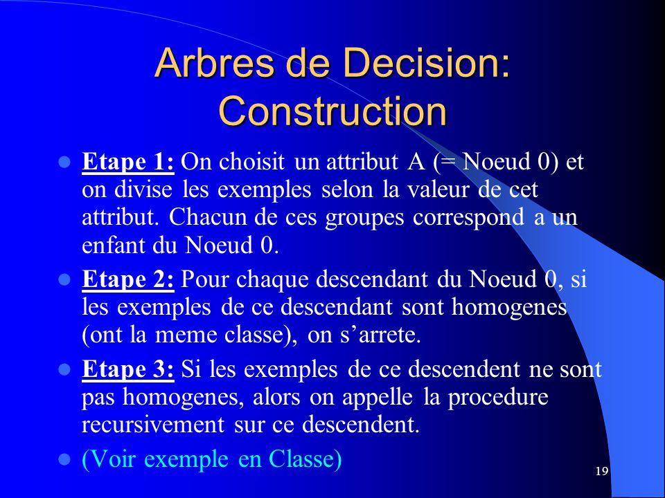19 Arbres de Decision: Construction Etape 1: On choisit un attribut A (= Noeud 0) et on divise les exemples selon la valeur de cet attribut. Chacun de