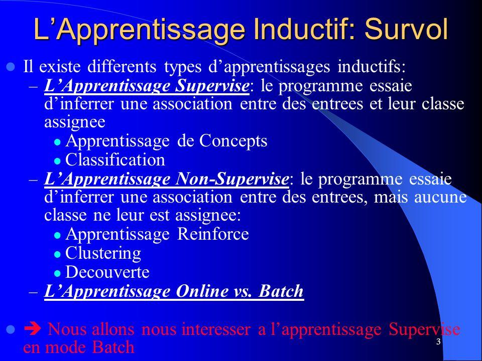 3 LApprentissage Inductif: Survol Il existe differents types dapprentissages inductifs: – LApprentissage Supervise: le programme essaie dinferrer une