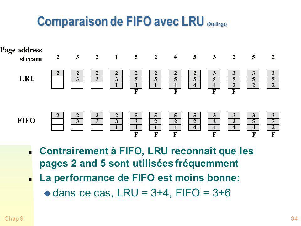 Chap 934 Comparaison de FIFO avec LRU (Stallings) n Contrairement à FIFO, LRU reconnaît que les pages 2 and 5 sont utilisées fréquemment n La performa