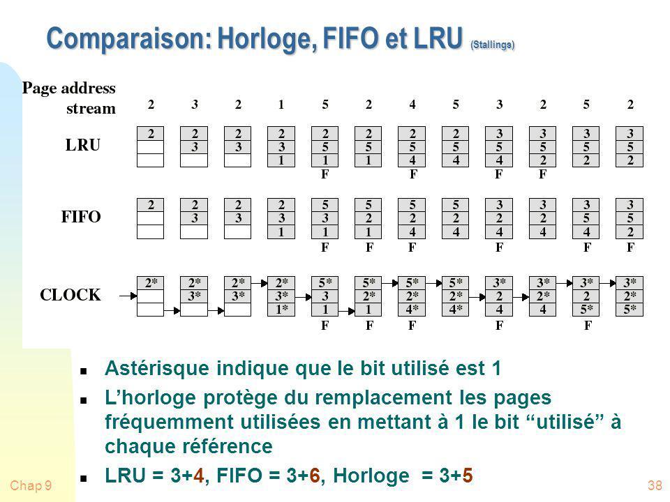 Chap 938 Comparaison: Horloge, FIFO et LRU (Stallings) n Astérisque indique que le bit utilisé est 1 n Lhorloge protège du remplacement les pages fréq