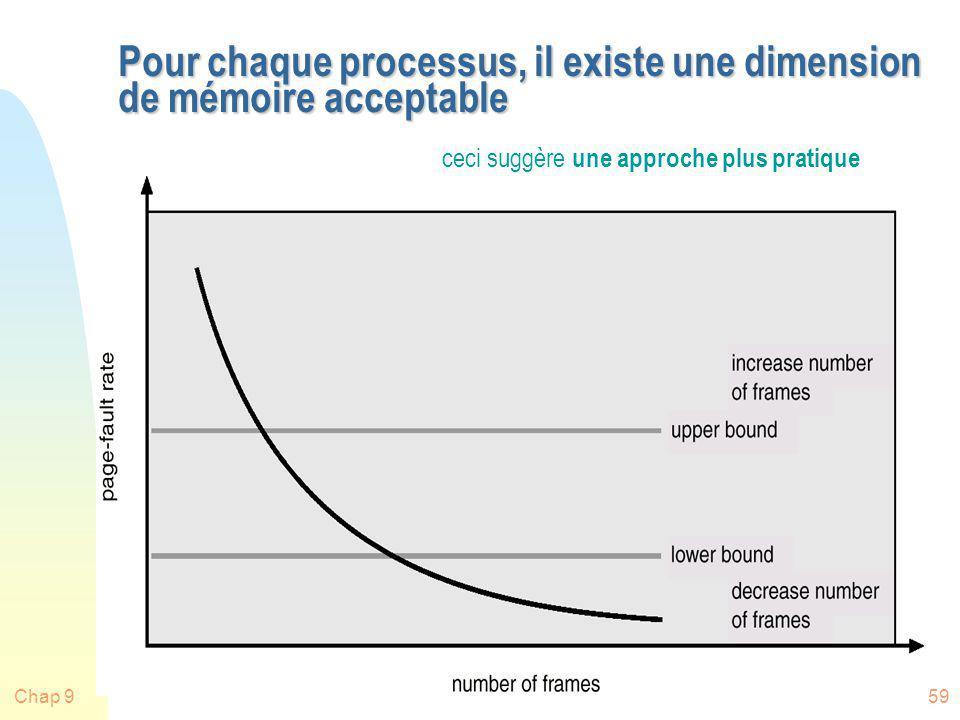Chap 959 Pour chaque processus, il existe une dimension de mémoire acceptable ceci suggère une approche plus pratique