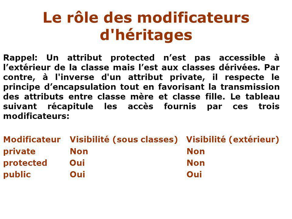Rappel: Un attribut protected nest pas accessible à lextérieur de la classe mais lest aux classes dérivées.