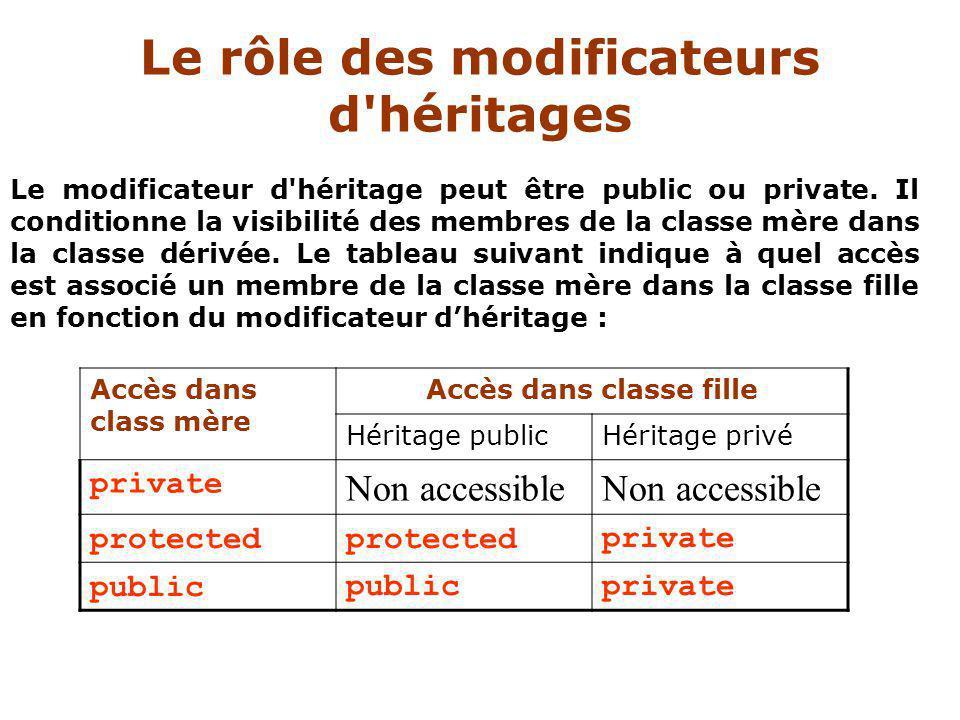 Le modificateur d héritage peut être public ou private.