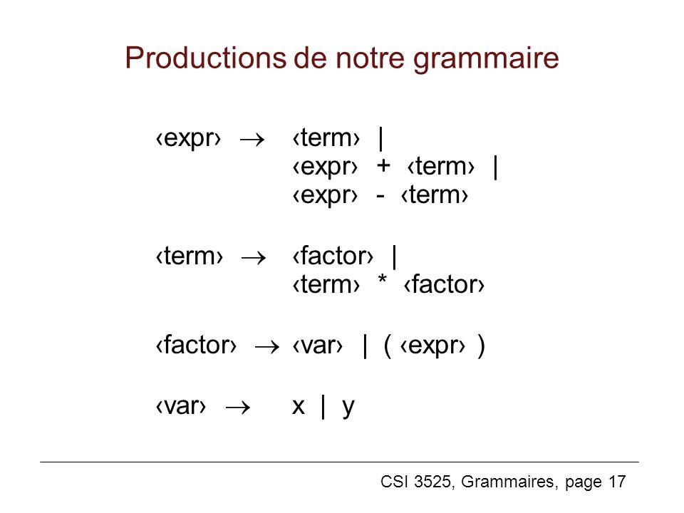 CSI 3525, Grammaires, page 17 Productions de notre grammaire expr term | expr + term | expr - term term factor | term * factor factor var | ( expr ) v