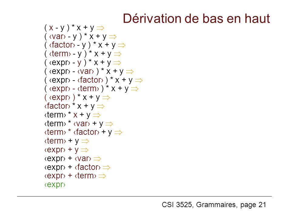 CSI 3525, Grammaires, page 21 Dérivation de bas en haut ( x - y ) * x + y ( var - y ) * x + y ( factor - y ) * x + y ( term - y ) * x + y ( expr - y )