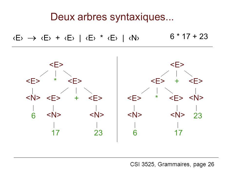 CSI 3525, Grammaires, page 26 Deux arbres syntaxiques... * + 6 17 23 + * 23 6 17 E E + E | E * E | N 6 * 17 + 23